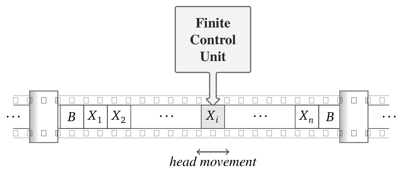 Turingov stroj